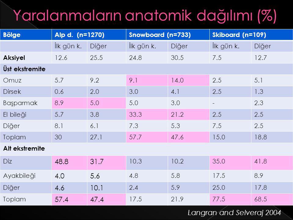 Yaralanmaların anatomik dağılımı (%)