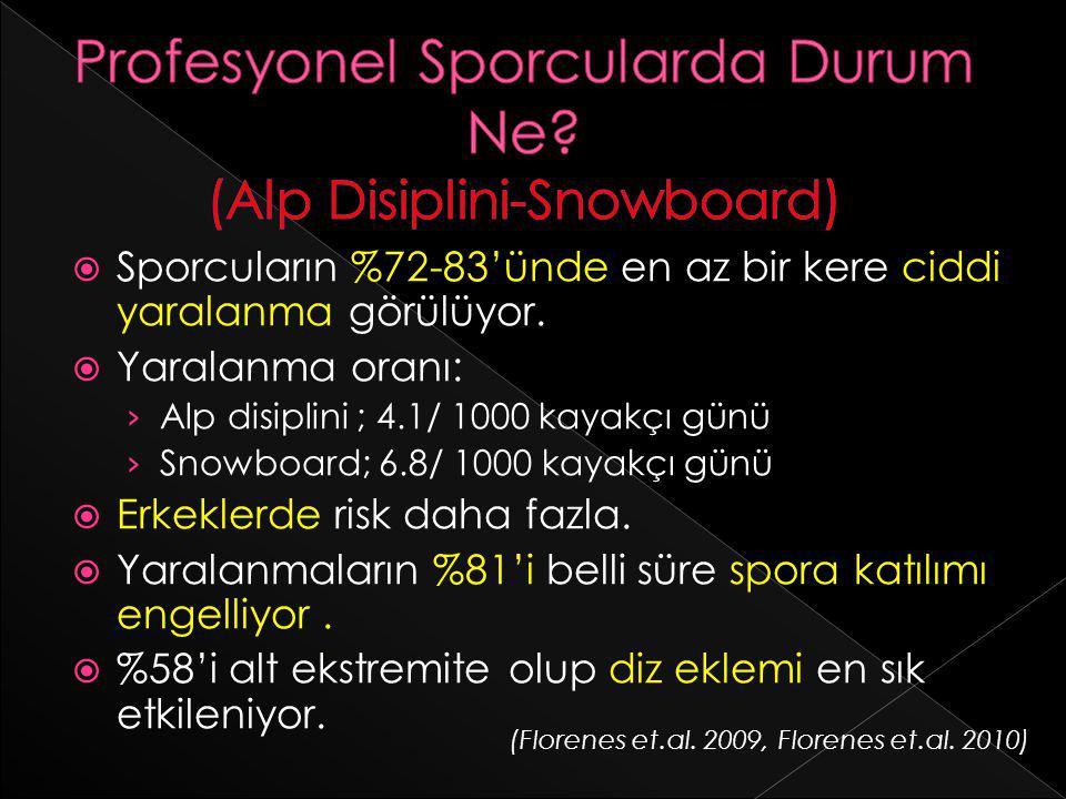 Profesyonel Sporcularda Durum Ne (Alp Disiplini-Snowboard)