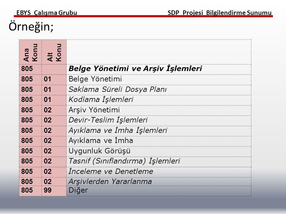 Örneğin; Ana Konu Alt Konu 805 Belge Yönetimi ve Arşiv İşlemleri 01