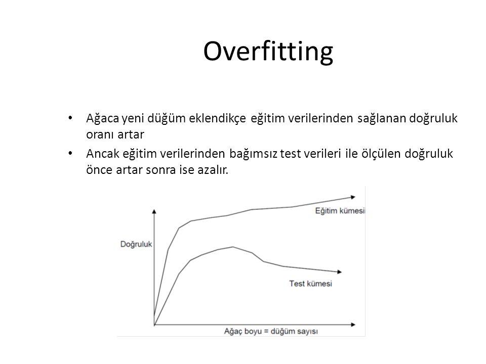 Overfitting Ağaca yeni düğüm eklendikçe eğitim verilerinden sağlanan doğruluk oranı artar.