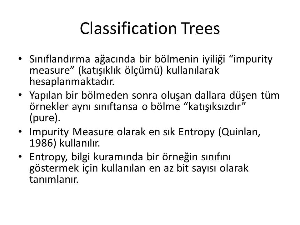 Classification Trees Sınıflandırma ağacında bir bölmenin iyiliği impurity measure (katışıklık ölçümü) kullanılarak hesaplanmaktadır.