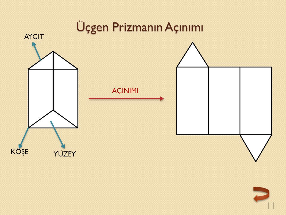 Üçgen Prizmanın Açınımı