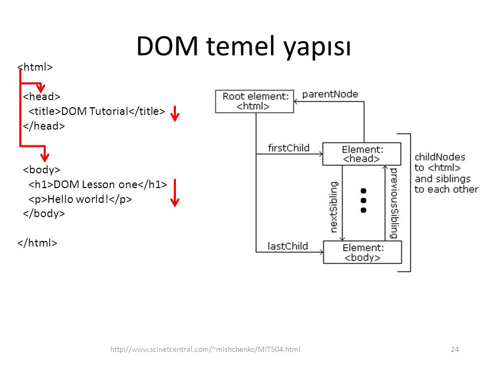 DOM temel yapısı