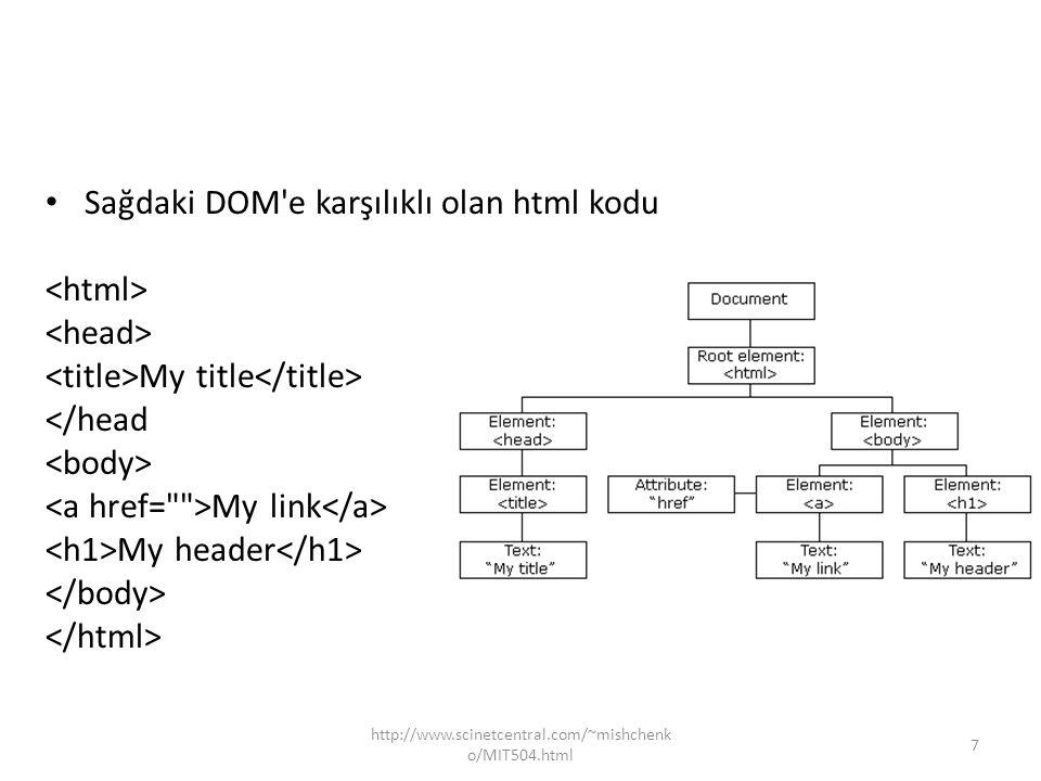 Sağdaki DOM e karşılıklı olan html kodu <html> <head>