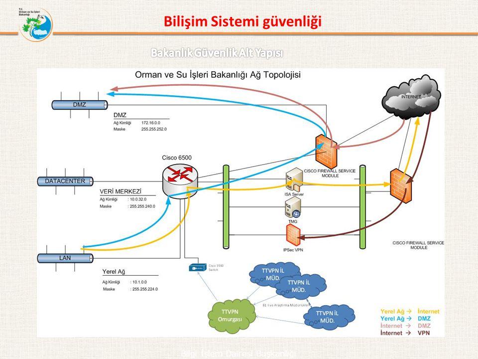 Bilişim Sistemi güvenliği