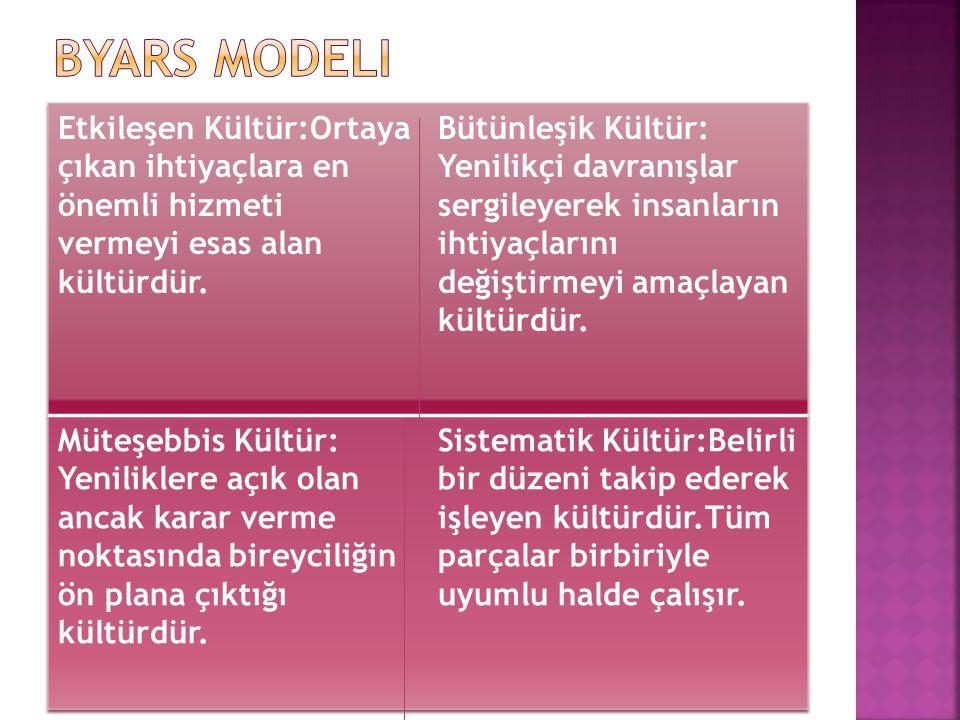 Byars modeli Etkileşen Kültür:Ortaya çıkan ihtiyaçlara en önemli hizmeti vermeyi esas alan kültürdür.