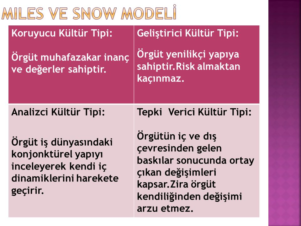 MILES VE SNOW MODELİ Koruyucu Kültür Tipi: