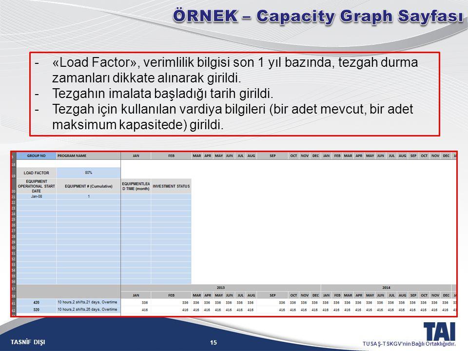 ÖRNEK – Capacity Graph Sayfası