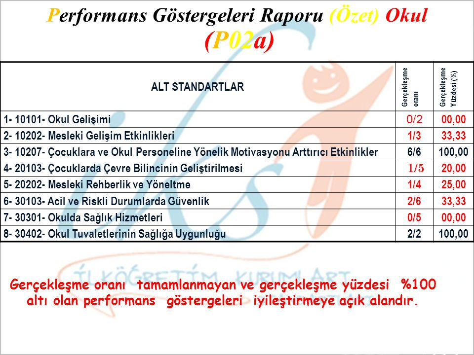 Performans Göstergeleri Raporu (Özet) Okul (P02a)