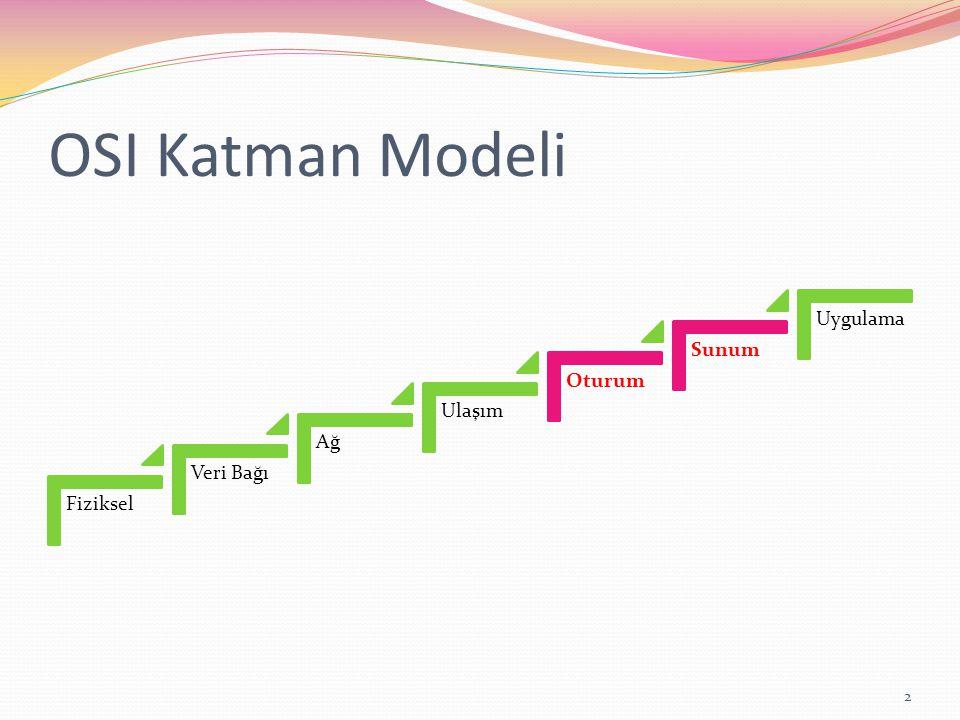 OSI Katman Modeli Fiziksel Veri Bağı Ağ Ulaşım Oturum Sunum Uygulama