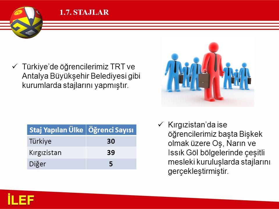 1.7. STAJLAR Türkiye'de öğrencilerimiz TRT ve Antalya Büyükşehir Belediyesi gibi kurumlarda stajlarını yapmıştır.
