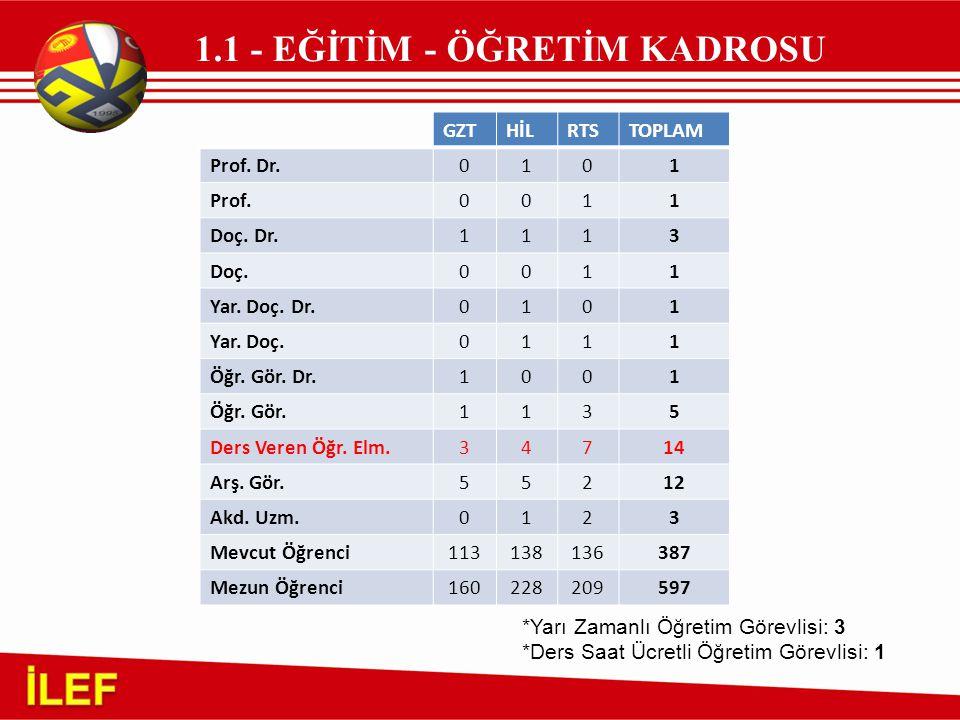 İLEF 1.1 - EĞİTİM - ÖĞRETİM KADROSU GZT HİL RTS TOPLAM Prof. Dr. 1