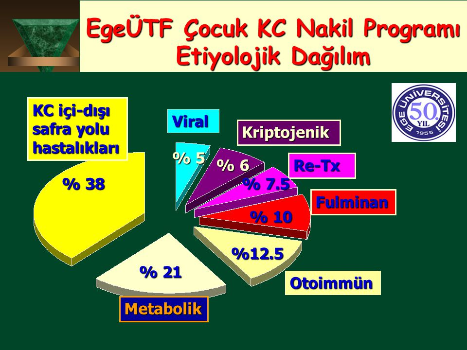 EgeÜTF Çocuk KC Nakil Programı Etiyolojik Dağılım