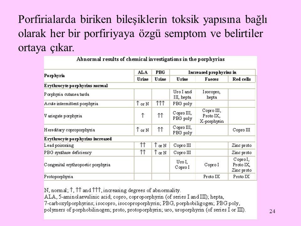Porfirialarda biriken bileşiklerin toksik yapısına bağlı olarak her bir porfiriyaya özgü semptom ve belirtiler ortaya çıkar.