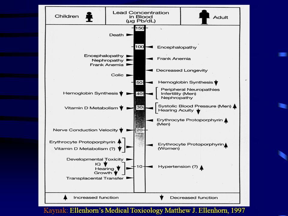 Kaynak: Ellenhorn's Medical Toxicology Matthew J. Ellenhorn, 1997