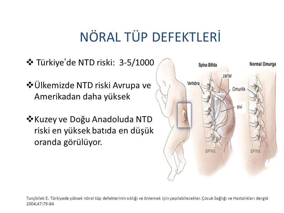 NÖRAL TÜP DEFEKTLERİ Türkiye'de NTD riski: 3-5/1000