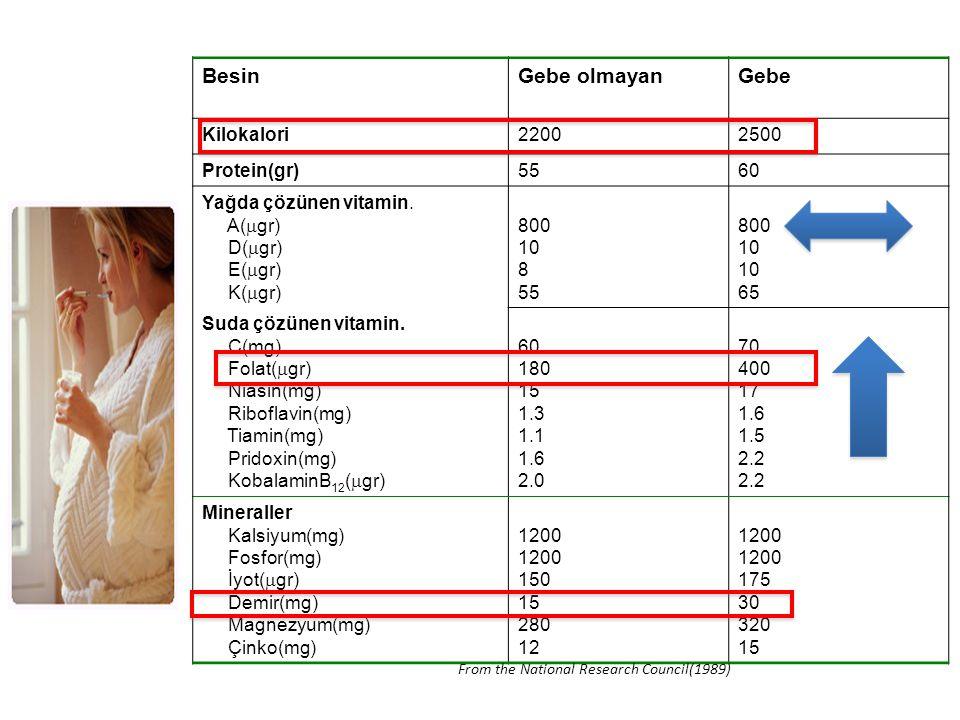 Besin Gebe olmayan Gebe Kilokalori 2200 2500 Protein(gr) 55 60