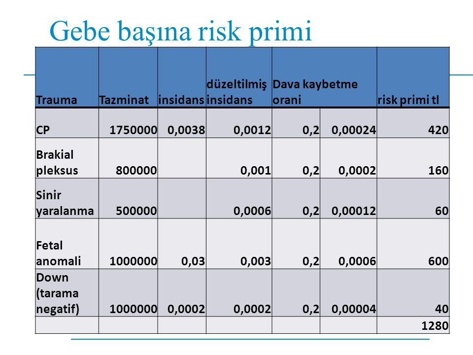 Gebe başına risk primi Trauma Tazminat insidans düzeltilmiş insidans