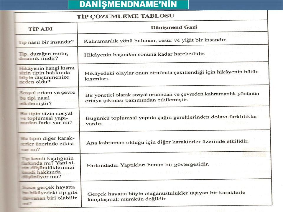 DANİŞMENDNAME'NİN