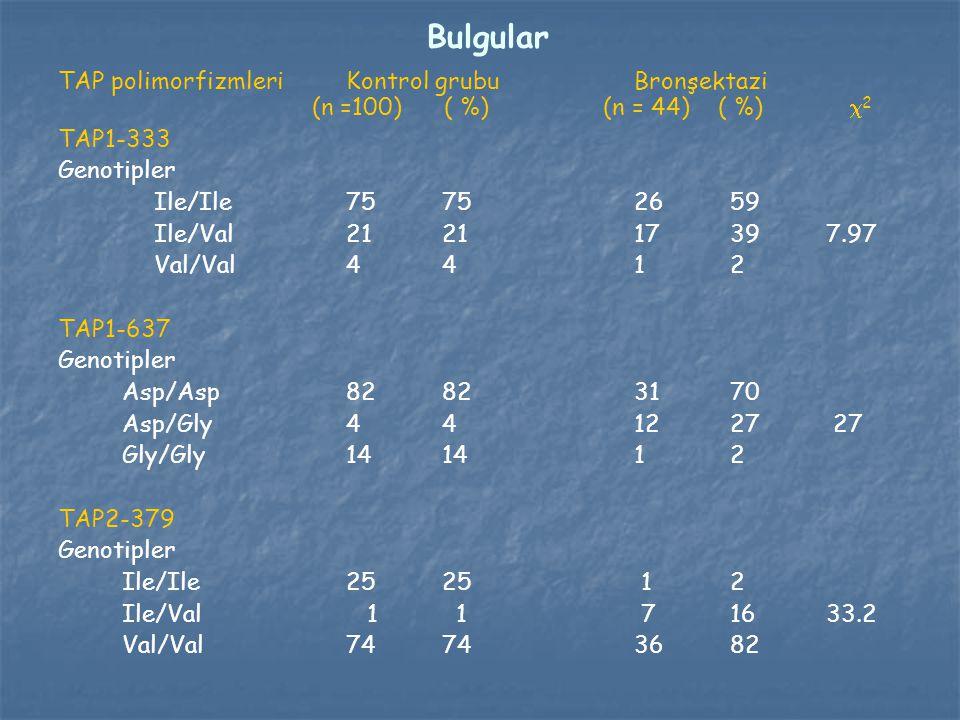 Bulgular TAP polimorfizmleri Kontrol grubu Bronşektazi (n =100) ( %) (n = 44) ( %) 2.