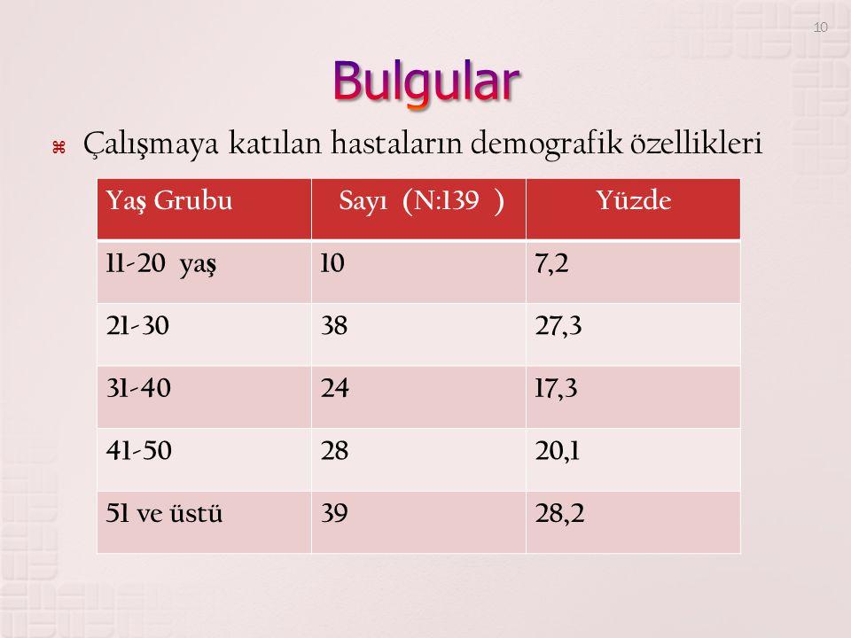 Bulgular Çalışmaya katılan hastaların demografik özellikleri Yaş Grubu