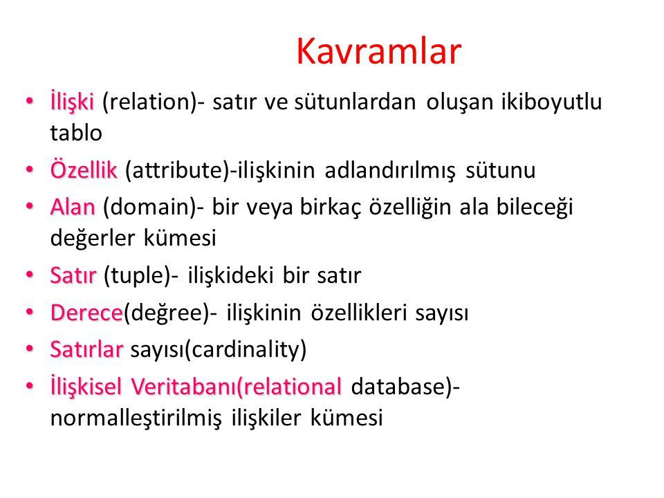 Kavramlar İlişki (relation)- satır ve sütunlardan oluşan ikiboyutlu tablo. Özellik (attribute)-ilişkinin adlandırılmış sütunu.