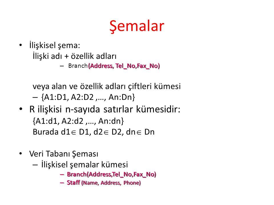 Şemalar R ilişkisi n-sayıda satırlar kümesidir: İlişkisel şema: