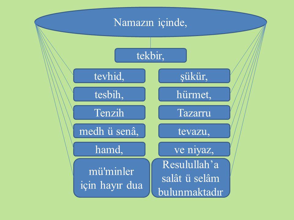 mü minler için hayır dua Resulullah'a salât ü selâm bulunmaktadır
