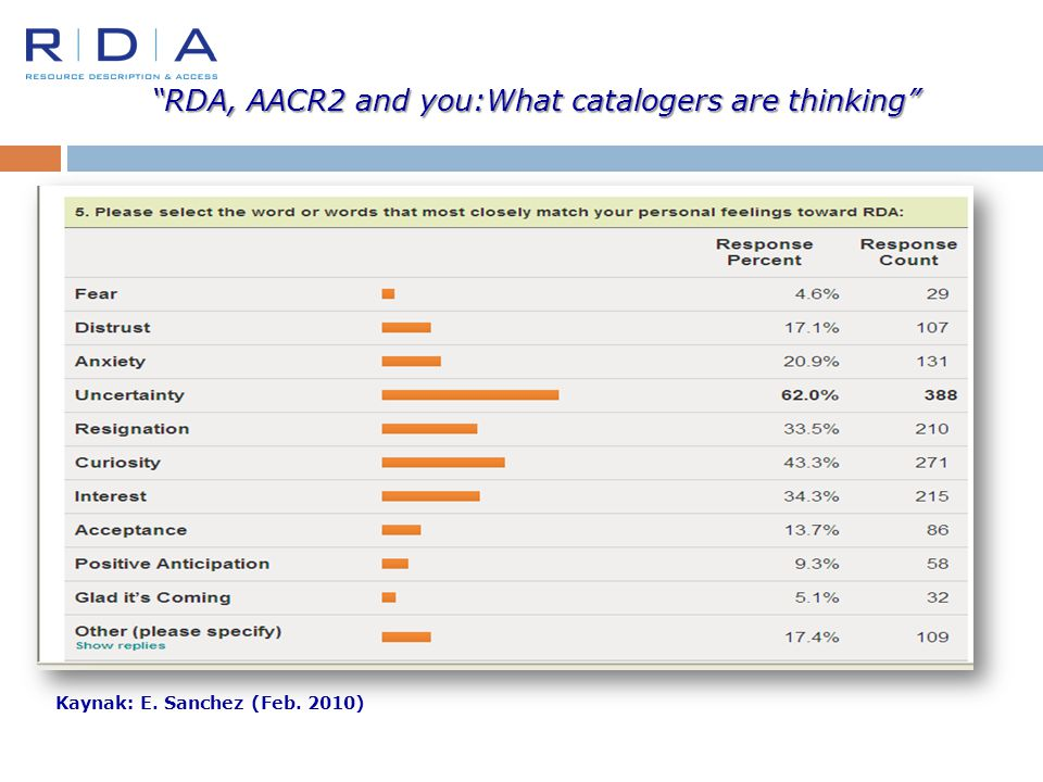 RDA, AACR2 and you:What catalogers are thinking