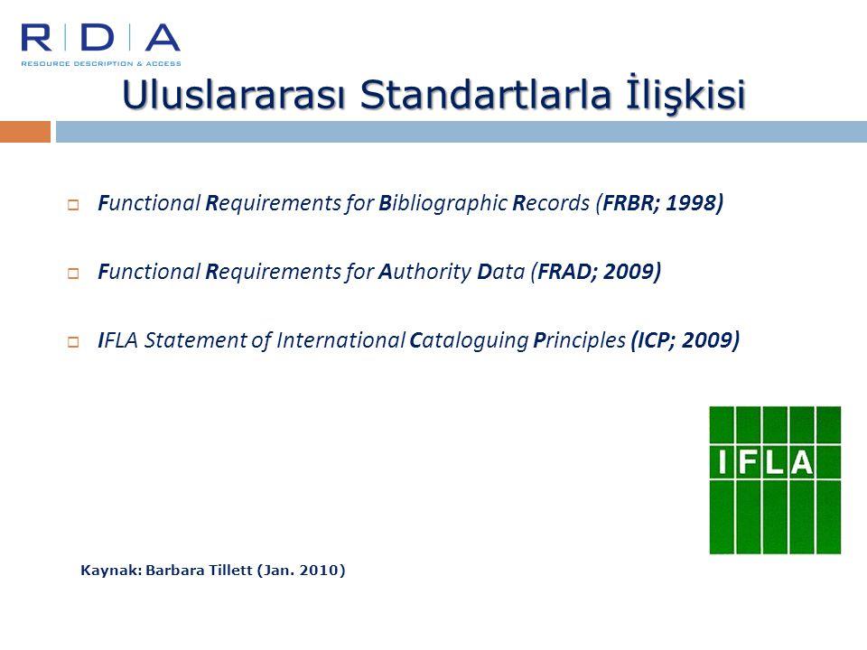 Uluslararası Standartlarla İlişkisi