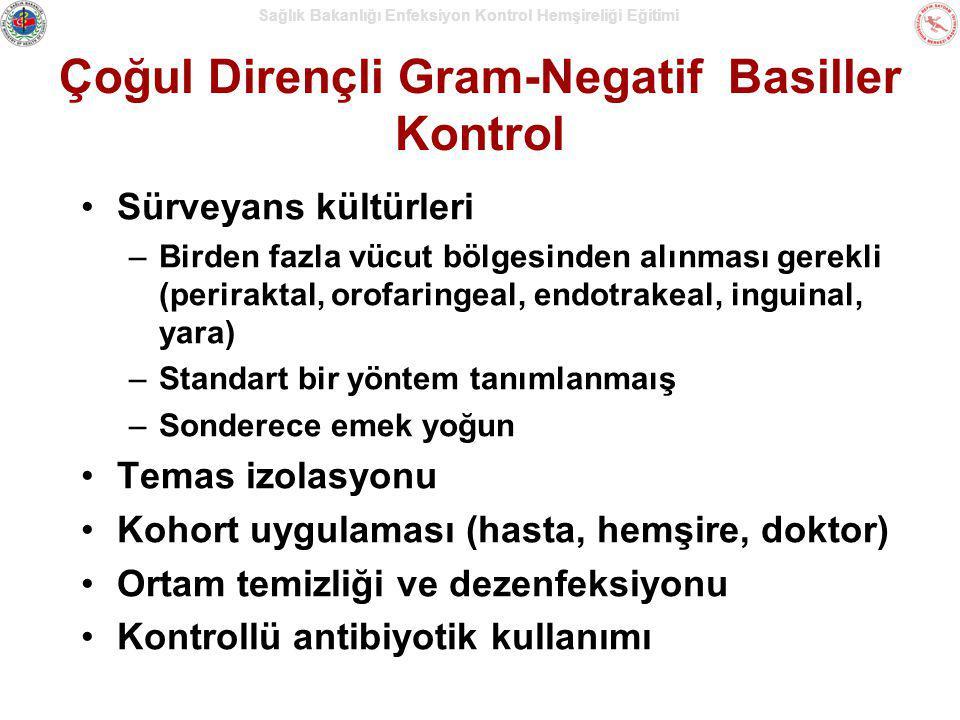 Çoğul Dirençli Gram-Negatif Basiller Kontrol