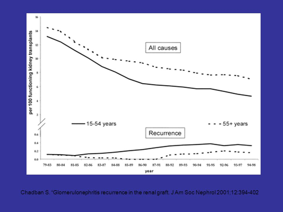 Figure 1. Incidence of graft loss: Australia 1979 to 1998, all causes versus recurrent disease. The incidence of graft loss has fallen progressively over the past 20 yr, largely as a result of reductions in loss from acute and chronic rejection. In contrast, graft loss caused by recurrent disease has increased over the same period (P < 0.05), particularly in the 14- to 55-yr recipient age group (E. Briganti and S. Chadban, unpublished data).