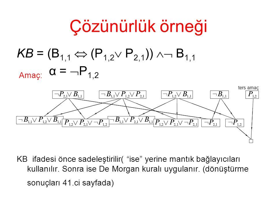 Çözünürlük örneği KB = (B1,1  (P1,2 P2,1))  B1,1 Amaç: α = P1,2