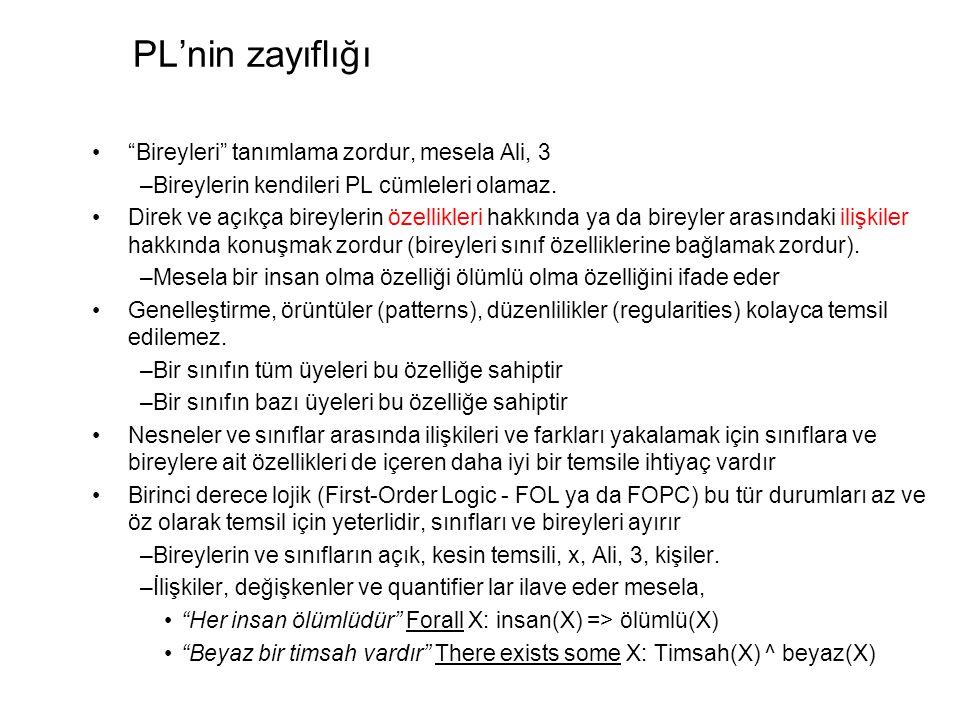 PL'nin zayıflığı Bireyleri tanımlama zordur, mesela Ali, 3