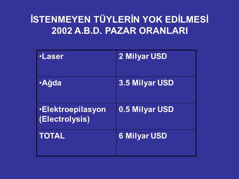 İSTENMEYEN TÜYLERİN YOK EDİLMESİ 2002 A.B.D. PAZAR ORANLARI