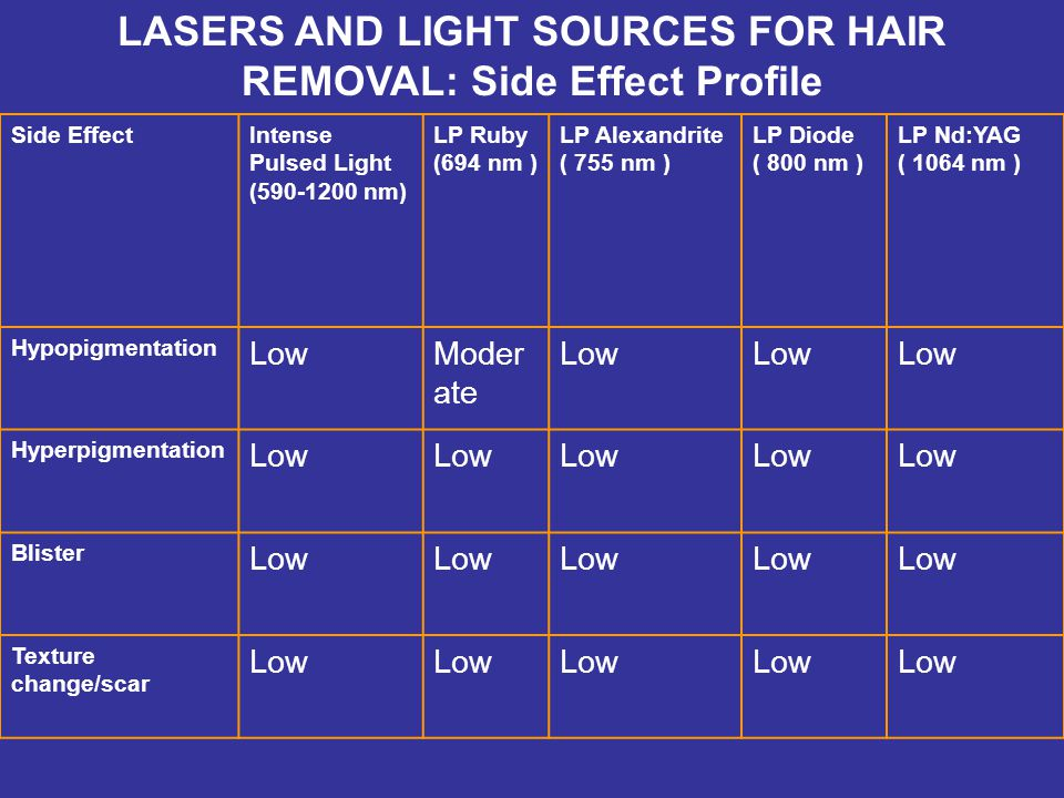 LASERS AND LIGHT SOURCES FOR HAIR REMOVAL: Side Effect Profile