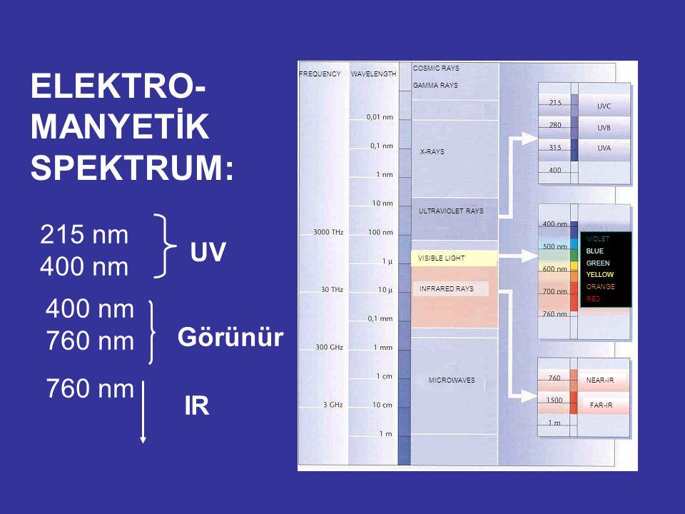 ELEKTRO- MANYETİK SPEKTRUM: 215 nm 400 nm UV 400 nm 760 nm Görünür