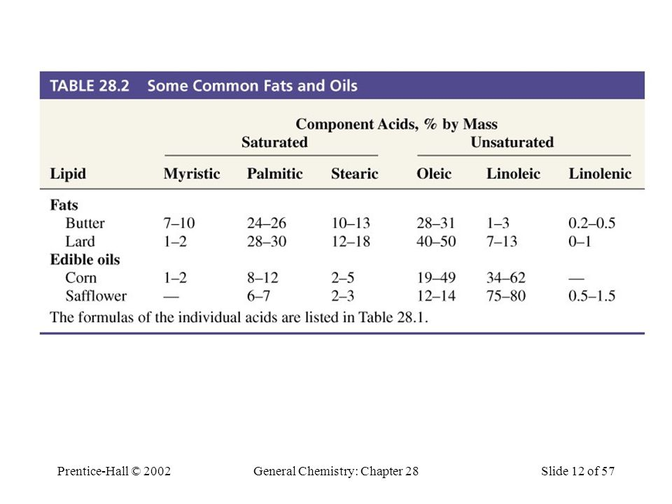 Table 28.2 Some Common Fats and Oils