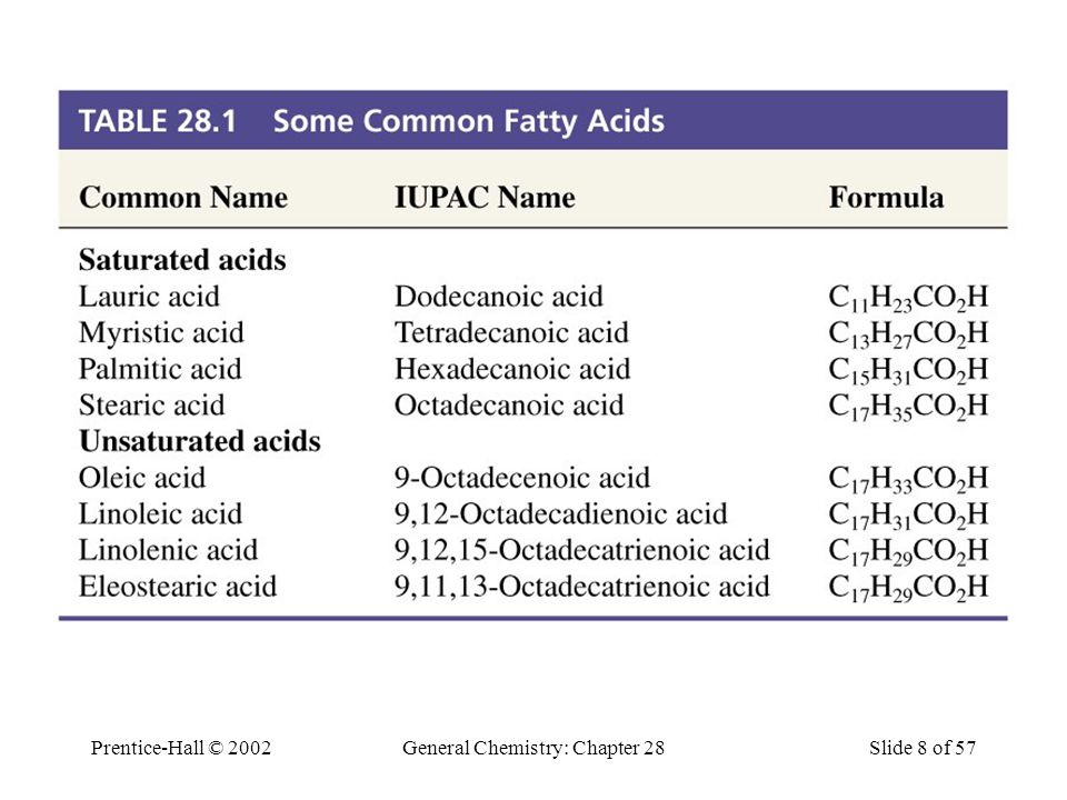 Table 29.1 Some Common Fatty Acids