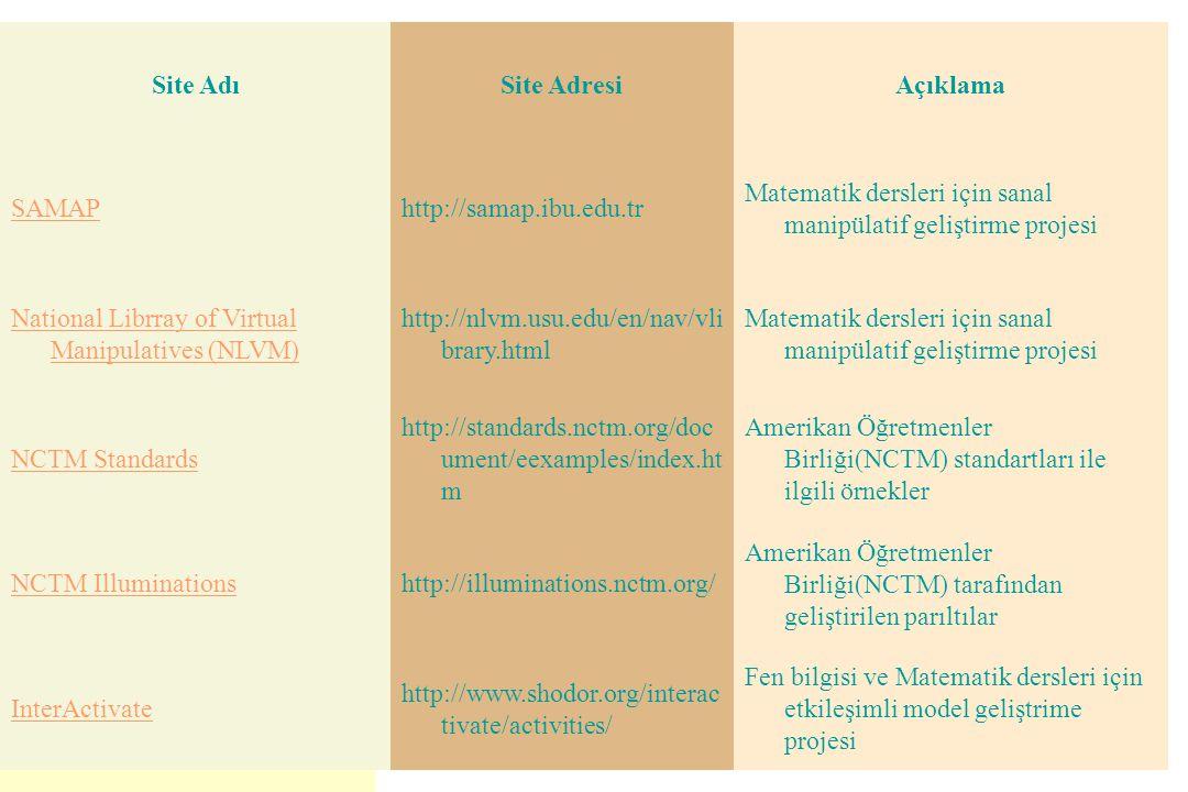 Site Adı Site Adresi. Açıklama. SAMAP. http://samap.ibu.edu.tr. Matematik dersleri için sanal manipülatif geliştirme projesi.