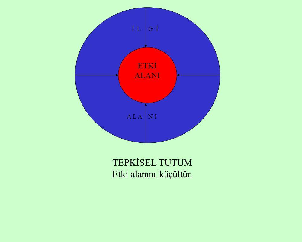 İ L G İ ETKİ ALANI A L A N I TEPKİSEL TUTUM Etki alanını küçültür.