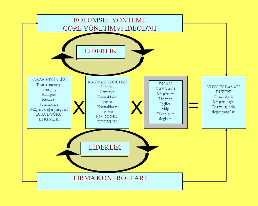 = X X BÖLÜMSEL YÖNTEME GÖRE YÖNETİM ve İDEOLOJİ LİDERLİK LİDERLİK