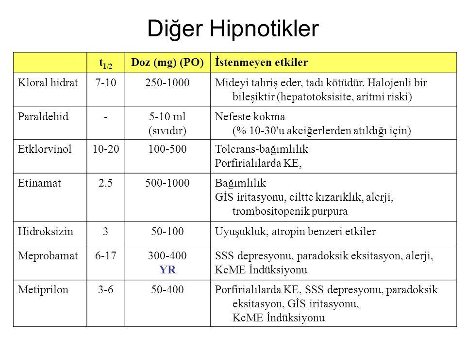 Diğer Hipnotikler t1/2 Doz (mg) (PO) İstenmeyen etkiler Kloral hidrat