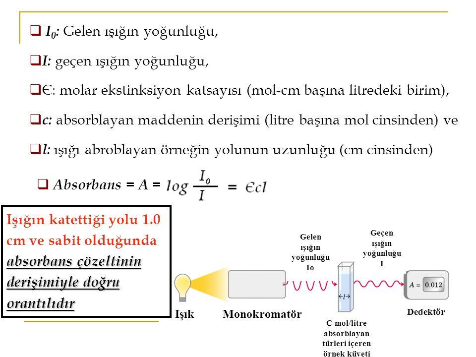 I0: Gelen ışığın yoğunluğu, I: geçen ışığın yoğunluğu,