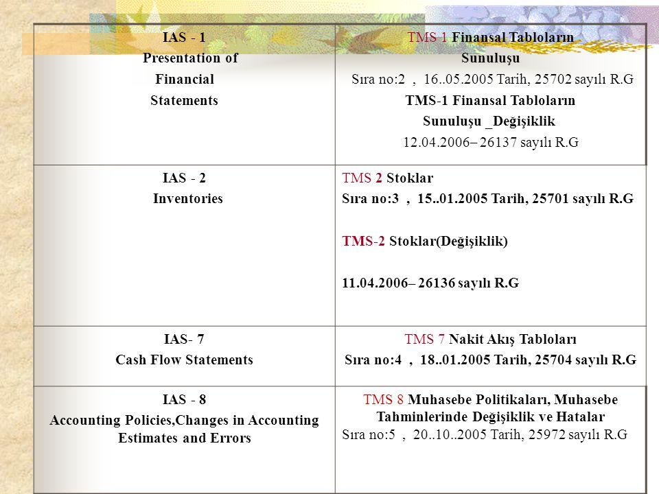 TMS 1 Finansal Tabloların Sunuluşu