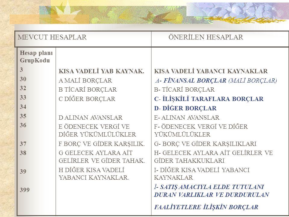 MEVCUT HESAPLAR ÖNERİLEN HESAPLAR Hesap planı GrupKodu 3 30 32 33 34