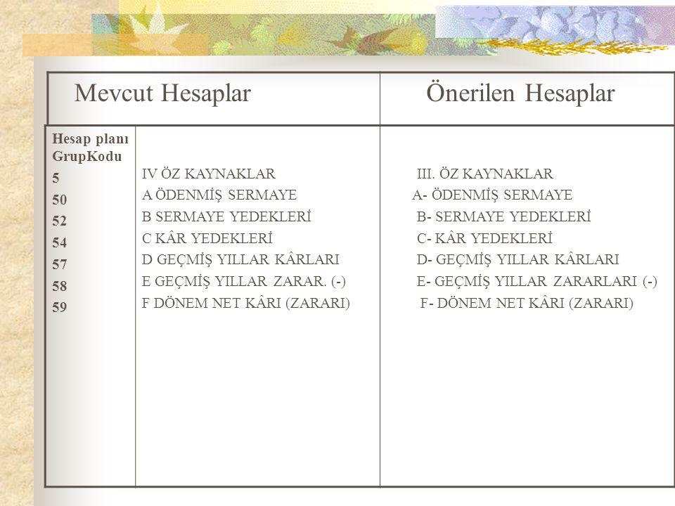 Mevcut Hesaplar Önerilen Hesaplar Hesap planı GrupKodu 5 50 52 54 57