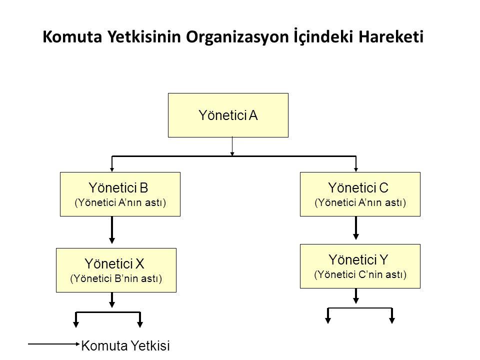 Komuta Yetkisinin Organizasyon İçindeki Hareketi
