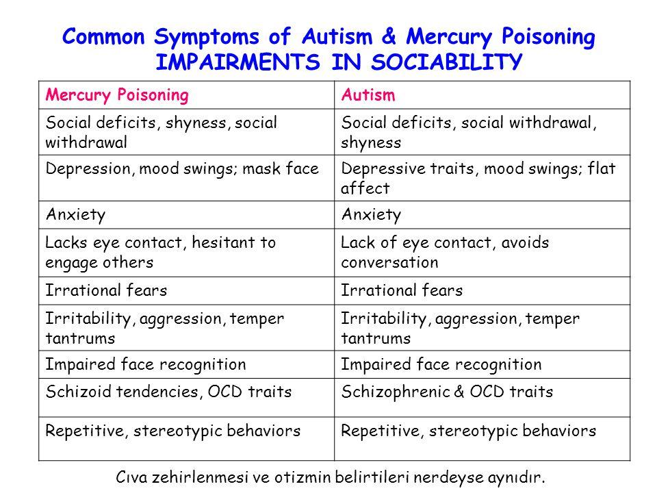 Cıva zehirlenmesi ve otizmin belirtileri nerdeyse aynıdır.