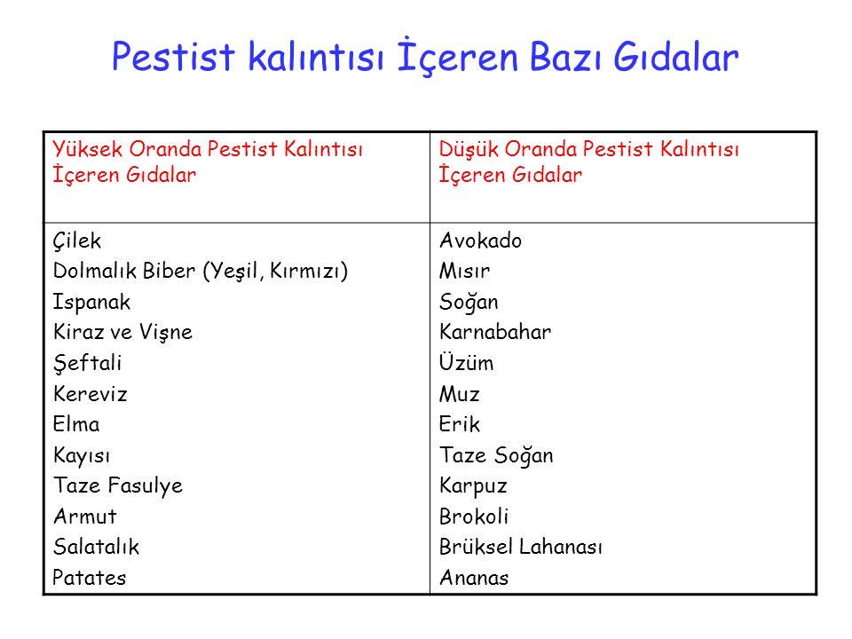 Pestist kalıntısı İçeren Bazı Gıdalar